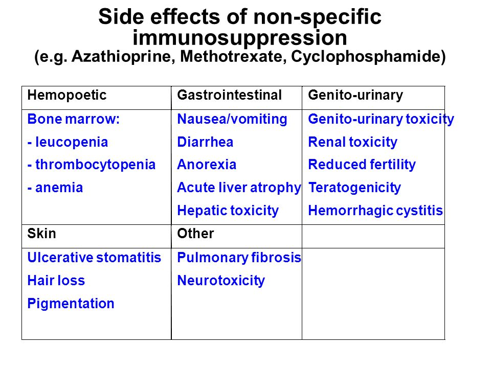 Side effects of non-specific immunosuppression (e.g. Azathioprine, Methotrexate, Cyclophosphamide)