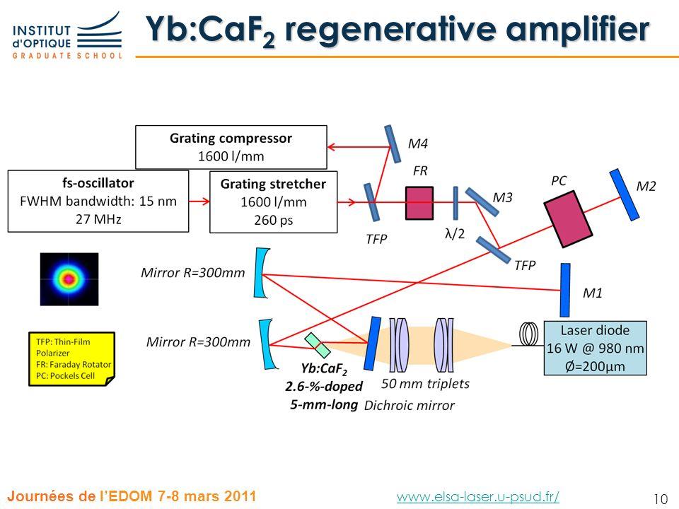 10 Journées de lEDOM 7-8 mars 2011 www.elsa-laser.u-psud.fr/ www.elsa-laser.u-psud.fr/ 10 Yb:CaF 2 regenerative amplifier