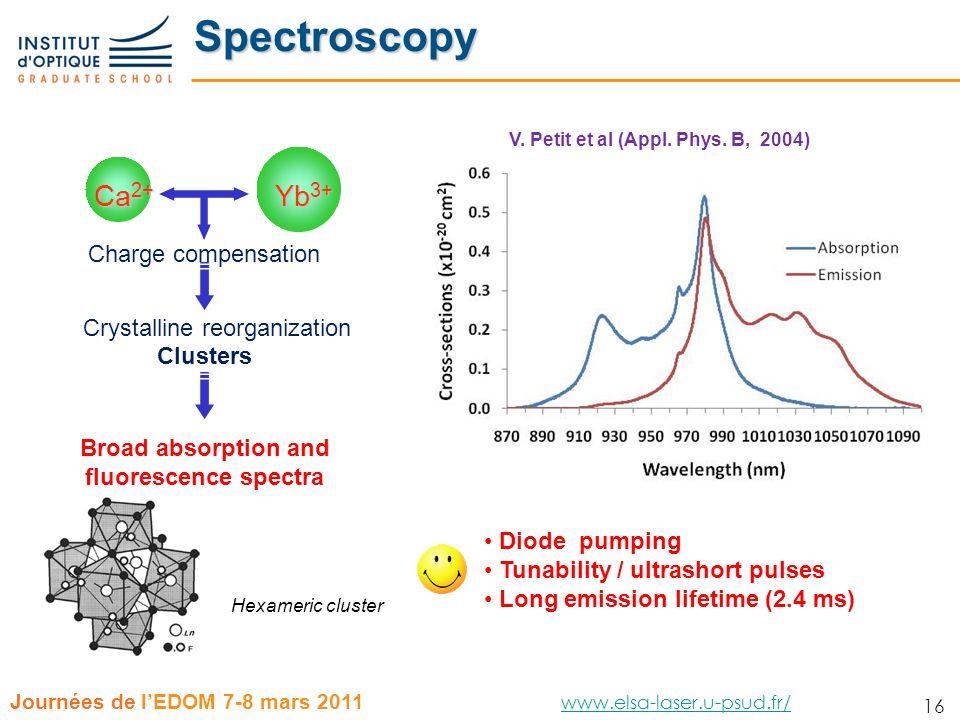 16 Journées de lEDOM 7-8 mars 2011 www.elsa-laser.u-psud.fr/ www.elsa-laser.u-psud.fr/ 16Spectroscopy Broad absorption and fluorescence spectra Cluste