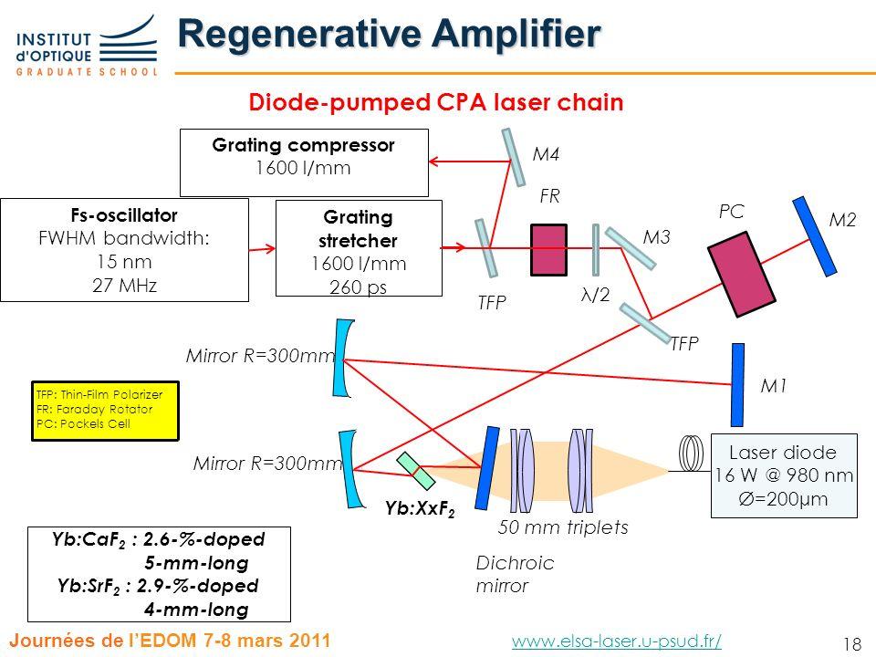 18 Journées de lEDOM 7-8 mars 2011 www.elsa-laser.u-psud.fr/ www.elsa-laser.u-psud.fr/ 18 Regenerative Amplifier Diode-pumped CPA laser chain M2 Laser