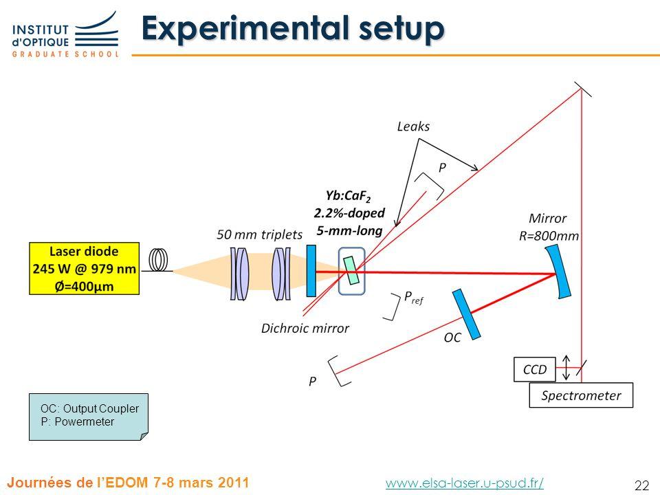 22 Journées de lEDOM 7-8 mars 2011 www.elsa-laser.u-psud.fr/ www.elsa-laser.u-psud.fr/ 22 Experimental setup OC: Output Coupler P: Powermeter