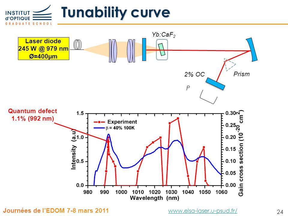 24 Journées de lEDOM 7-8 mars 2011 www.elsa-laser.u-psud.fr/ www.elsa-laser.u-psud.fr/ 24 Tunability curve Quantum defect 1.1% (992 nm) Laser diode 24