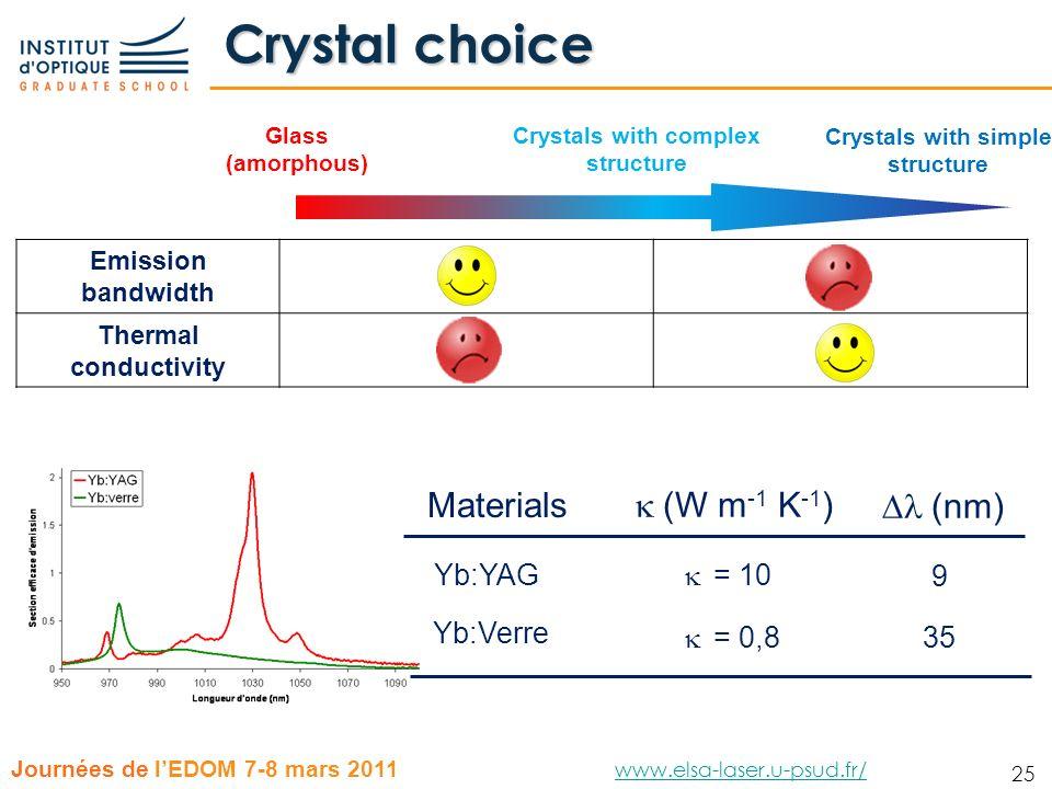 25 Journées de lEDOM 7-8 mars 2011 www.elsa-laser.u-psud.fr/ www.elsa-laser.u-psud.fr/ 25 Crystal choice Glass (amorphous) Crystals with complex struc