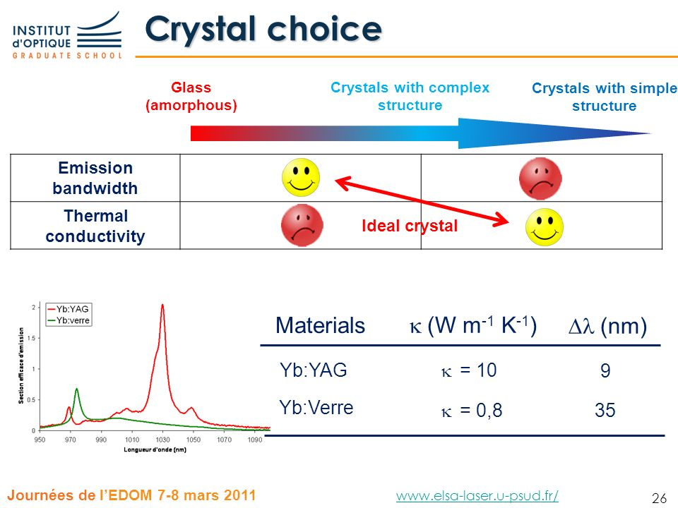 26 Journées de lEDOM 7-8 mars 2011 www.elsa-laser.u-psud.fr/ www.elsa-laser.u-psud.fr/ 26 Crystal choice Glass (amorphous) Crystals with complex struc