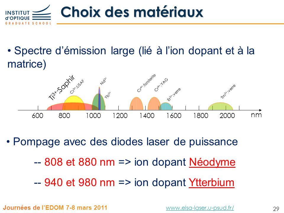 29 Journées de lEDOM 7-8 mars 2011 www.elsa-laser.u-psud.fr/ www.elsa-laser.u-psud.fr/ 29 Choix des matériaux Cr 4+ :forsterite 6008001000120014001600