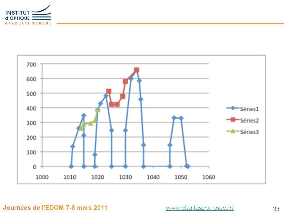 33 Journées de lEDOM 7-8 mars 2011 www.elsa-laser.u-psud.fr/ www.elsa-laser.u-psud.fr/ 33