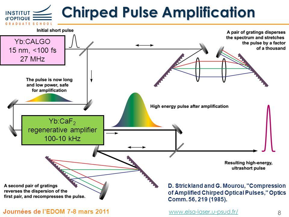 29 Journées de lEDOM 7-8 mars 2011 www.elsa-laser.u-psud.fr/ www.elsa-laser.u-psud.fr/ 29 Choix des matériaux Cr 4+ :forsterite 600800100012001400160018002000 Cr 3+ :LiSAF Cr 4+ :YAG Ti 3+ :Saphir Er 3+ :verre Tm 3+ :verre Yb 3+ Nd 3+ nm Pompage avec des diodes laser de puissance -- 808 et 880 nm => ion dopant Néodyme -- 940 et 980 nm => ion dopant Ytterbium Spectre démission large (lié à lion dopant et à la matrice)