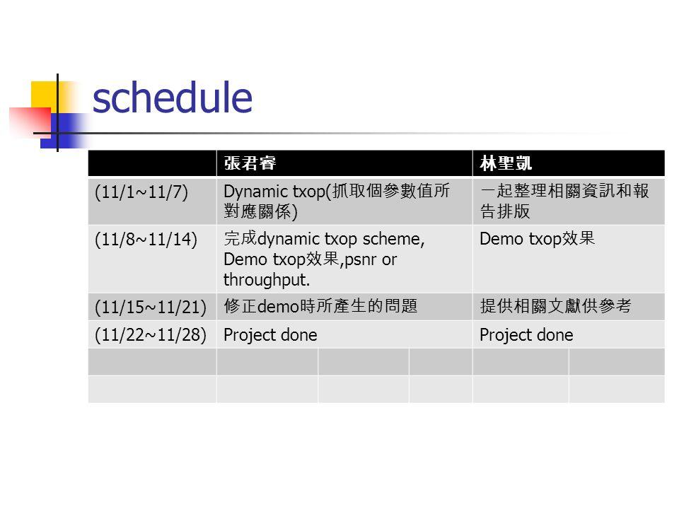 schedule (11/1~11/7) Dynamic txop( ) (11/8~11/14) dynamic txop scheme, Demo txop,psnr or throughput. Demo txop (11/15~11/21) demo (11/22~11/28)Project