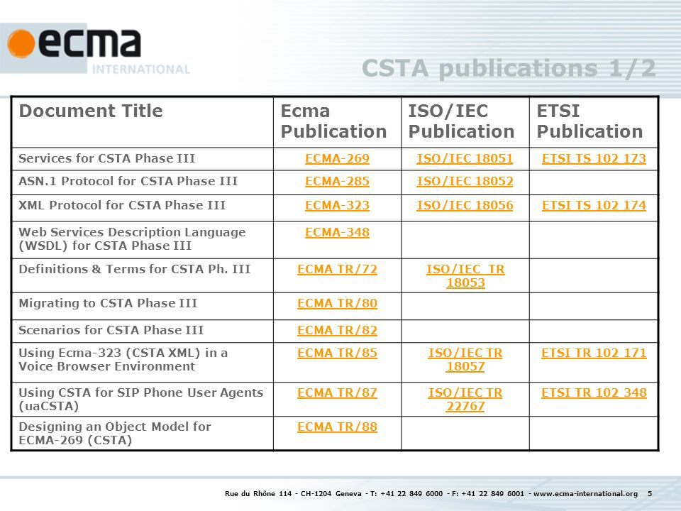 Rue du Rhône CH-1204 Geneva - T: F: CSTA publications 1/2 Document TitleEcma Publication ISO/IEC Publication ETSI Publication Services for CSTA Phase IIIECMA-269ISO/IEC 18051ETSI TS ASN.1 Protocol for CSTA Phase IIIECMA-285ISO/IEC XML Protocol for CSTA Phase IIIECMA-323ISO/IEC 18056ETSI TS Web Services Description Language (WSDL) for CSTA Phase III ECMA-348 Definitions & Terms for CSTA Ph.