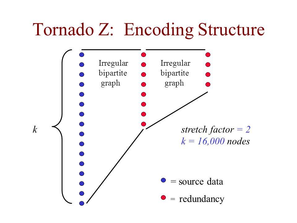 Tornado Z: Encoding Structure stretch factor = 2 k = 16,000 nodes = source data = redundancy Irregular bipartite graph Irregular bipartite graph k