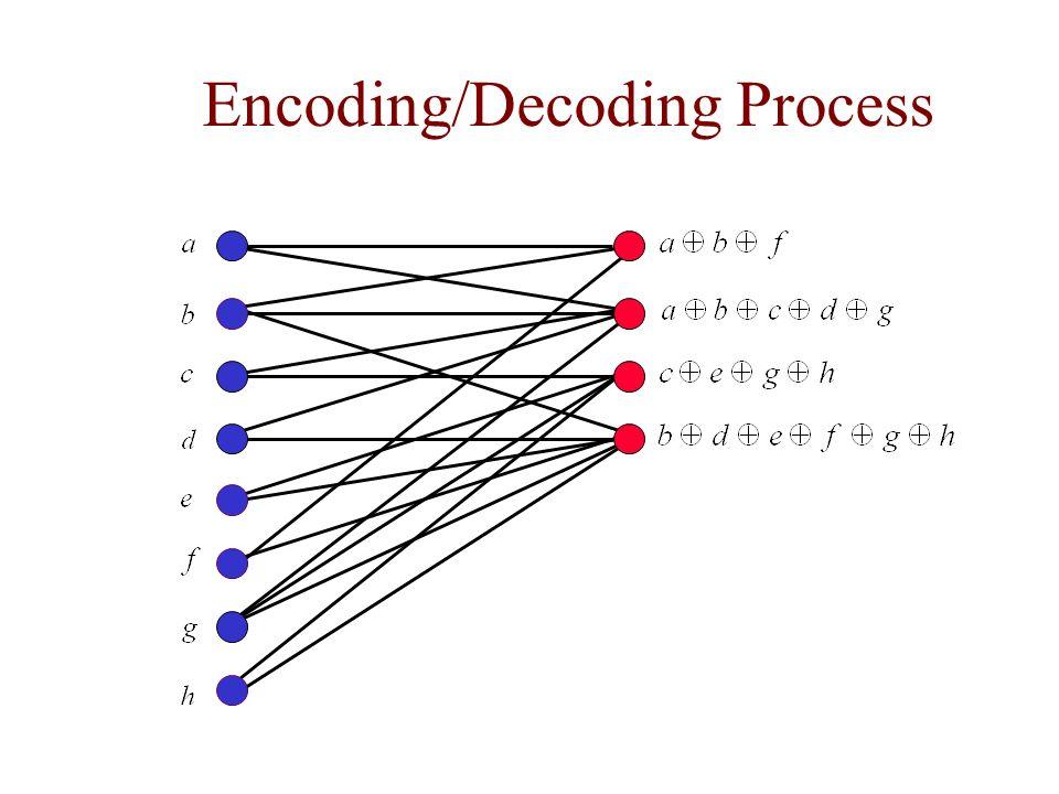 Encoding/Decoding Process