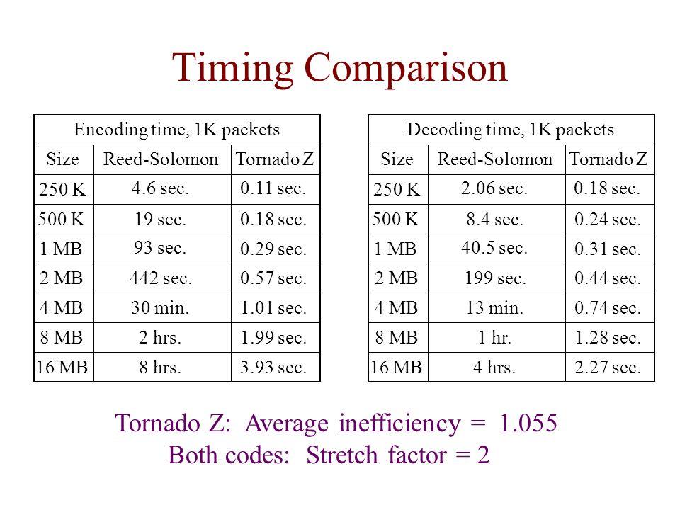 Timing Comparison Encoding time, 1K packets Reed-SolomonTornado ZSize 250 K 500 K 1 MB 2 MB 4 MB 8 MB 16 MB 4.6 sec. 19 sec. 93 sec. 442 sec. 30 min.