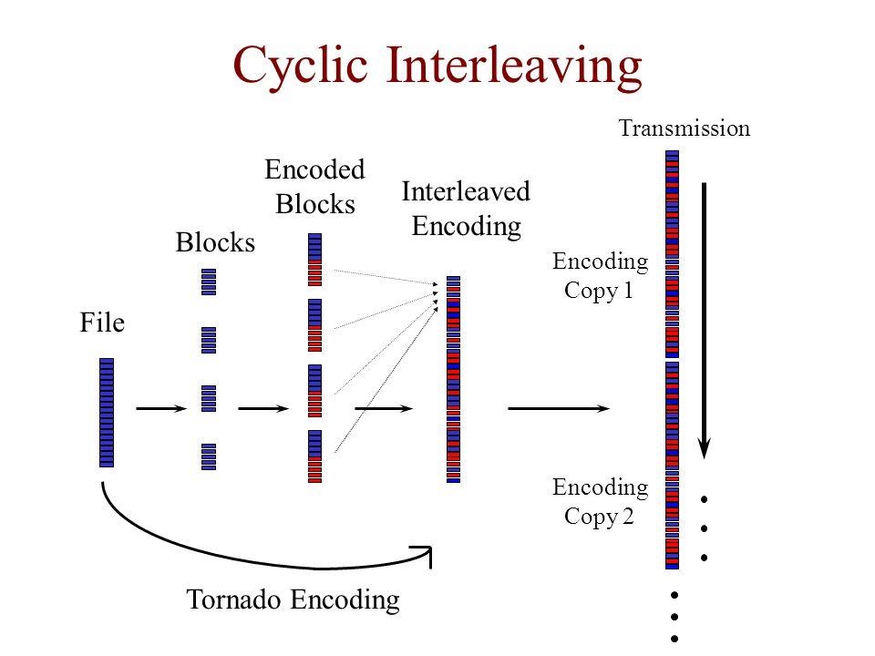 Cyclic Interleaving File Interleaved Encoding Transmission Encoding Copy 1 Encoding Copy 2 Blocks Encoded Blocks Tornado Encoding