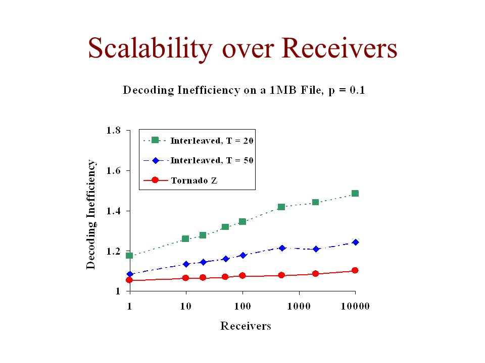 Scalability over Receivers