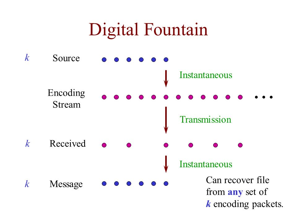 Digital Fountain Encoding Stream Received Message Source k k k Can recover file from any set of k encoding packets. Transmission Instantaneous