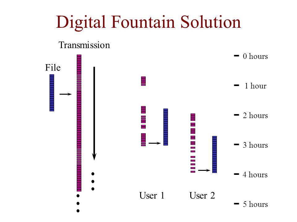 Digital Fountain Solution User 1User 2 Transmission 5 hours 4 hours 3 hours 2 hours 1 hour 0 hours File