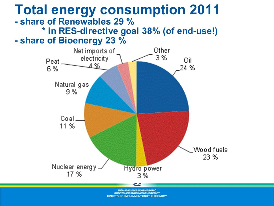 Total energy consumption 2011 - share of Renewables 29 % * in RES-directive goal 38% (of end-use!) - share of Bioenergy 23 %