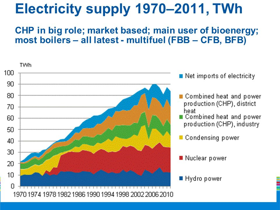 Shares of energy sources in electricity supply, % (2011, total 84.6 TWh) CHP District Heat18 % CHP Industry11 % CHP total31 % Nuclear power - in operation 4 units - under construction 1 - in planning phase 2 Wind power 2020 goal 6 TWh 2025 goal 9 TWh