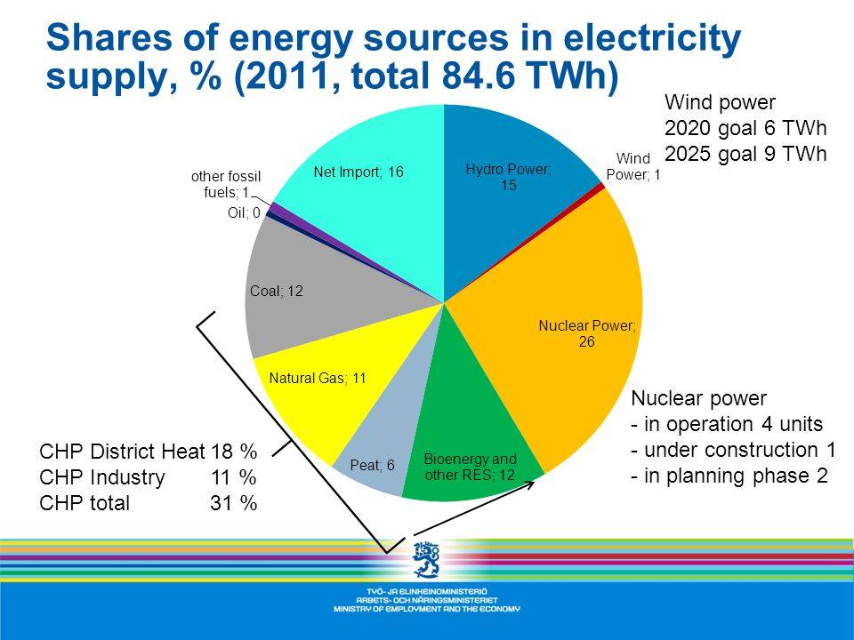 Shares of energy sources in electricity supply, % (2011, total 84.6 TWh) CHP District Heat18 % CHP Industry11 % CHP total31 % Nuclear power - in opera