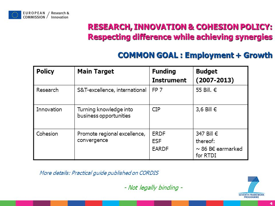 44 RESEARCH, INNOVATION & COHESION POLICY: Respecting difference while achieving synergies COMMON GOAL : Employment + Growth PolicyMain TargetFunding