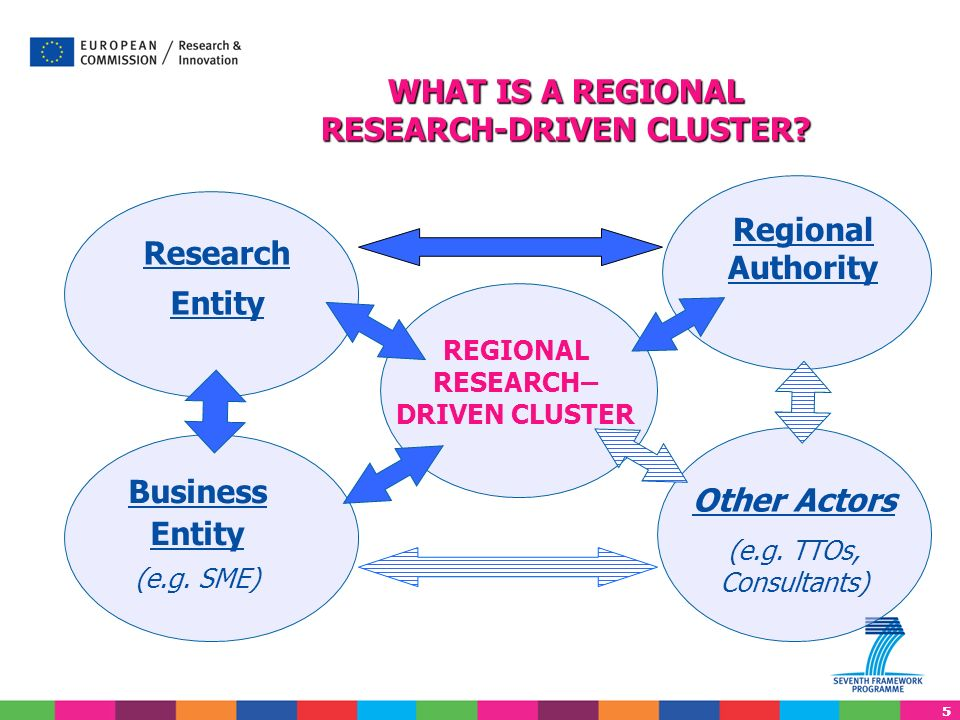 55 Research Entity Business Entity (e.g. SME) REGIONAL RESEARCH– DRIVEN CLUSTER Regional Authority Other Actors (e.g. TTOs, Consultants) WHAT IS A REG