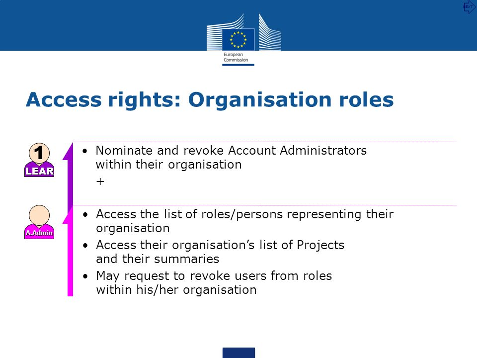 Access rights: Organisation roles Access the list of roles/persons representing their organisation Access their organisations list of Projects and the