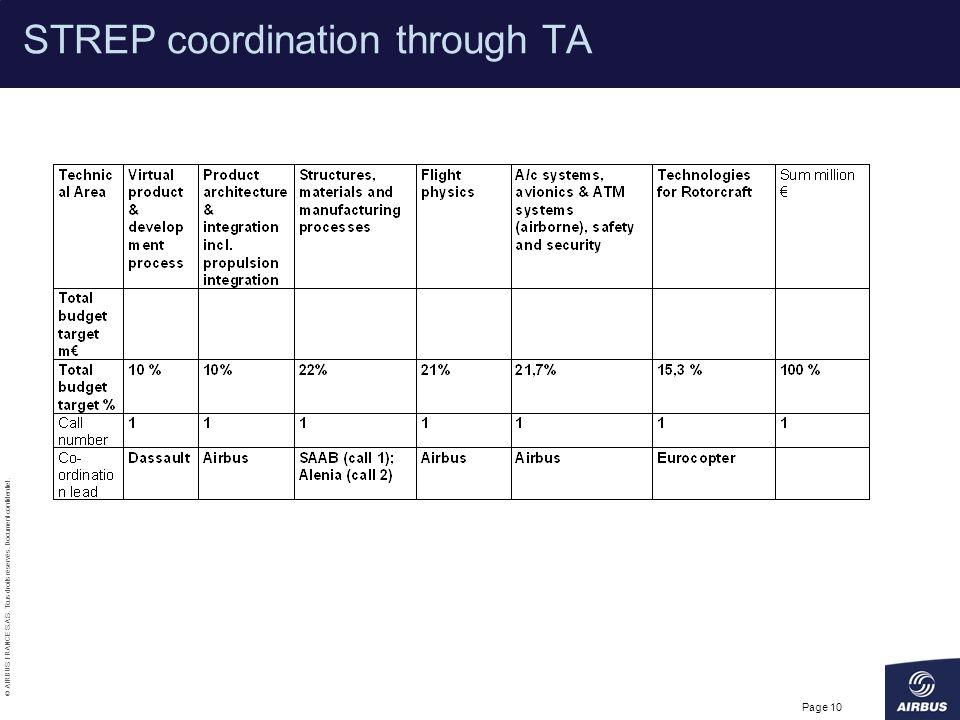 © AIRBUS FRANCE S.A.S. Tous droits réservés. Document confidentiel. Page 10 STREP coordination through TA