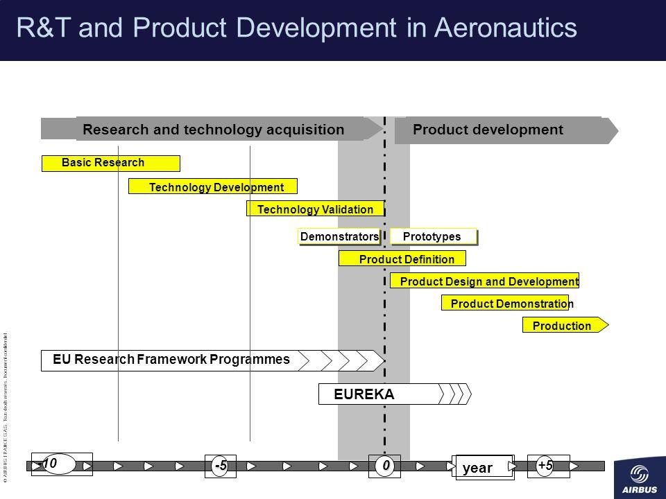 © AIRBUS FRANCE S.A.S. Tous droits réservés. Document confidentiel. Product developmentResearch and technology acquisition Basic Research Technology D