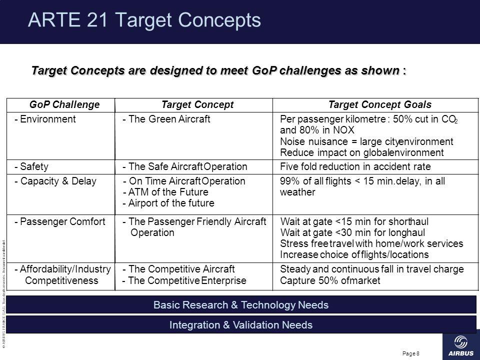 © AIRBUS FRANCE S.A.S. Tous droits réservés. Document confidentiel. Page 8 ARTE 21 Target Concepts Target Concepts are designed to meet GoP challenges