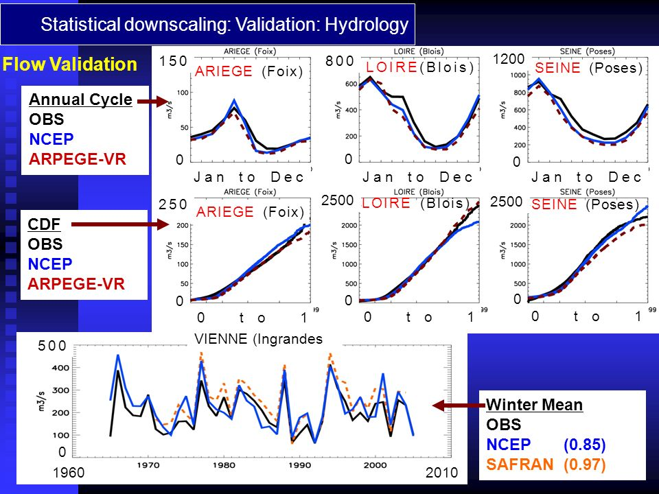 Statistical downscaling: Validation: Hydrology Flow Validation Winter Mean OBS NCEP (0.85) SAFRAN (0.97) Annual Cycle OBS NCEP ARPEGE-VR CDF OBS NCEP ARPEGE-VR Jan to Dec 0 to 1 ARIEGE (Foix) LOIRE(Blois) SEINE (Poses) VIENNE (Ingrandes 0 2500 0 0 0 0 0 1200 2500 250 150800 20101960 500 0