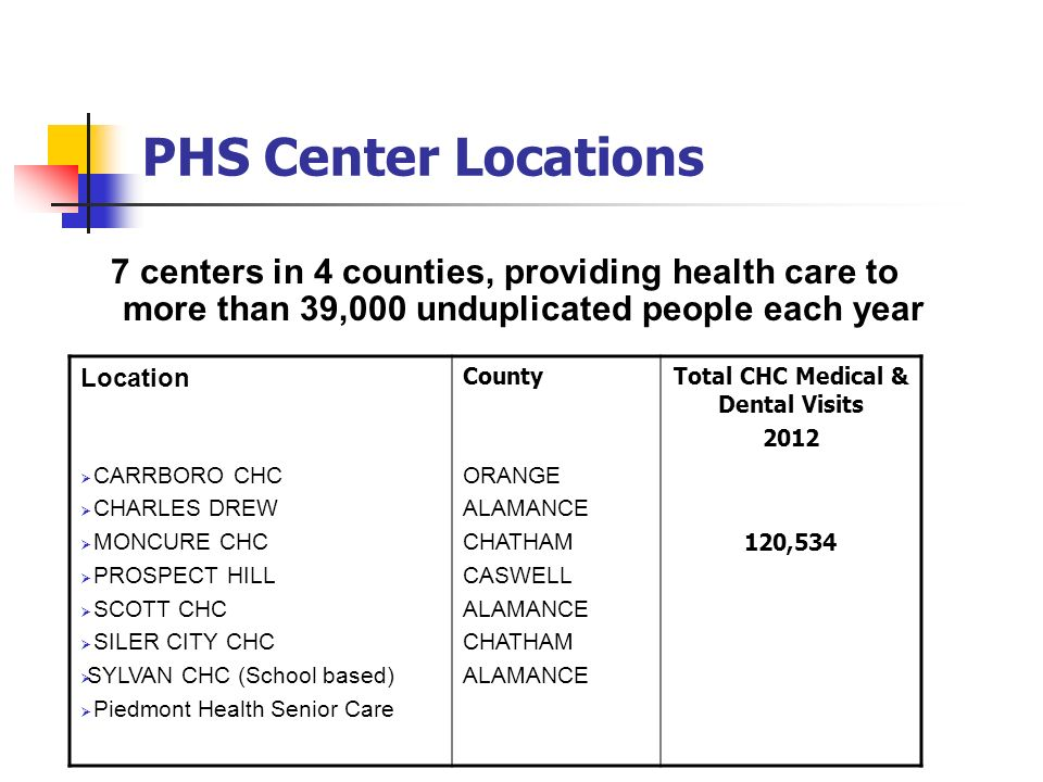 PHS Center Locations 7 centers in 4 counties, providing health care to more than 39,000 unduplicated people each year Location CountyTotal CHC Medical