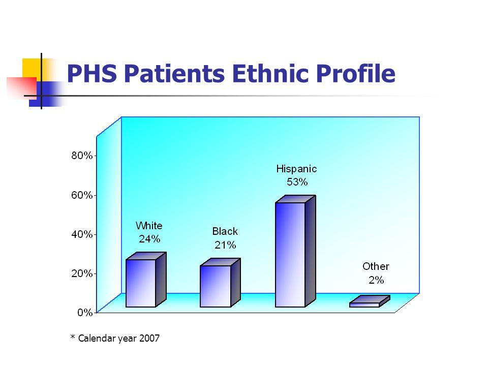 PHS Patients Ethnic Profile * Calendar year 2007