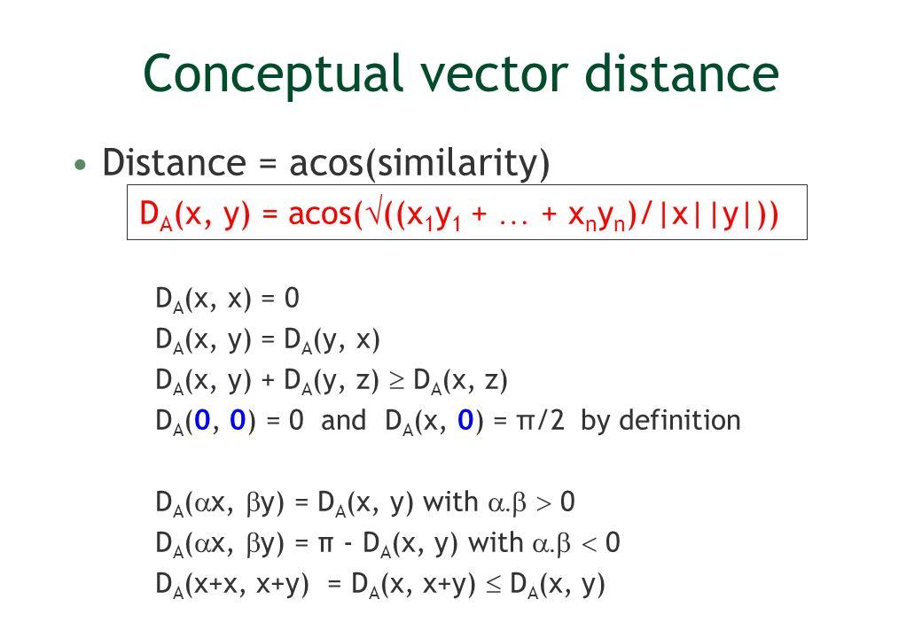 Conceptual vector distance Distance = acos(similarity) D A (x, y) = acos( ((x 1 y 1 + … + x n y n )/|x||y|)) D A (x, x) = 0 D A (x, y) = D A (y, x) D A (x, y) + D A (y, z) D A (x, z) D A (0, 0) = 0 and D A (x, 0) = π /2 by definition D A ( x, y) = D A (x, y) with 0 D A ( x, y) = π - D A (x, y) with 0 D A (x+x, x+y) = D A (x, x+y) D A (x, y)