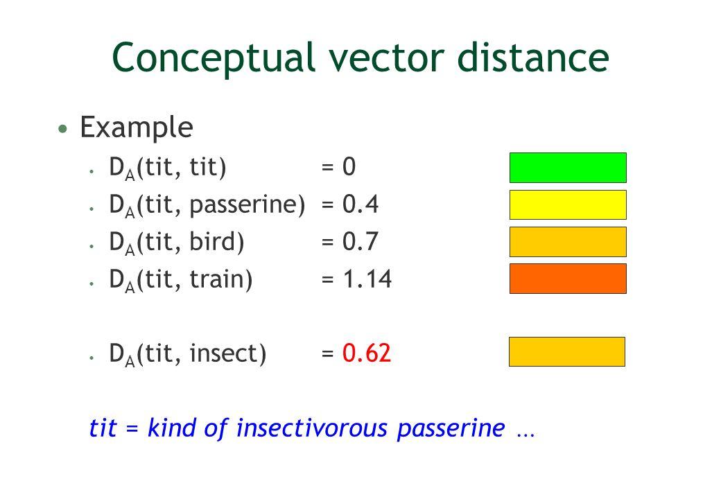 Conceptual vector distance Example D A (tit, tit) = 0 D A (tit, passerine) = 0.4 D A (tit, bird) = 0.7 D A (tit, train) = 1.14 D A (tit, insect) = 0.62 tit = kind of insectivorous passerine …
