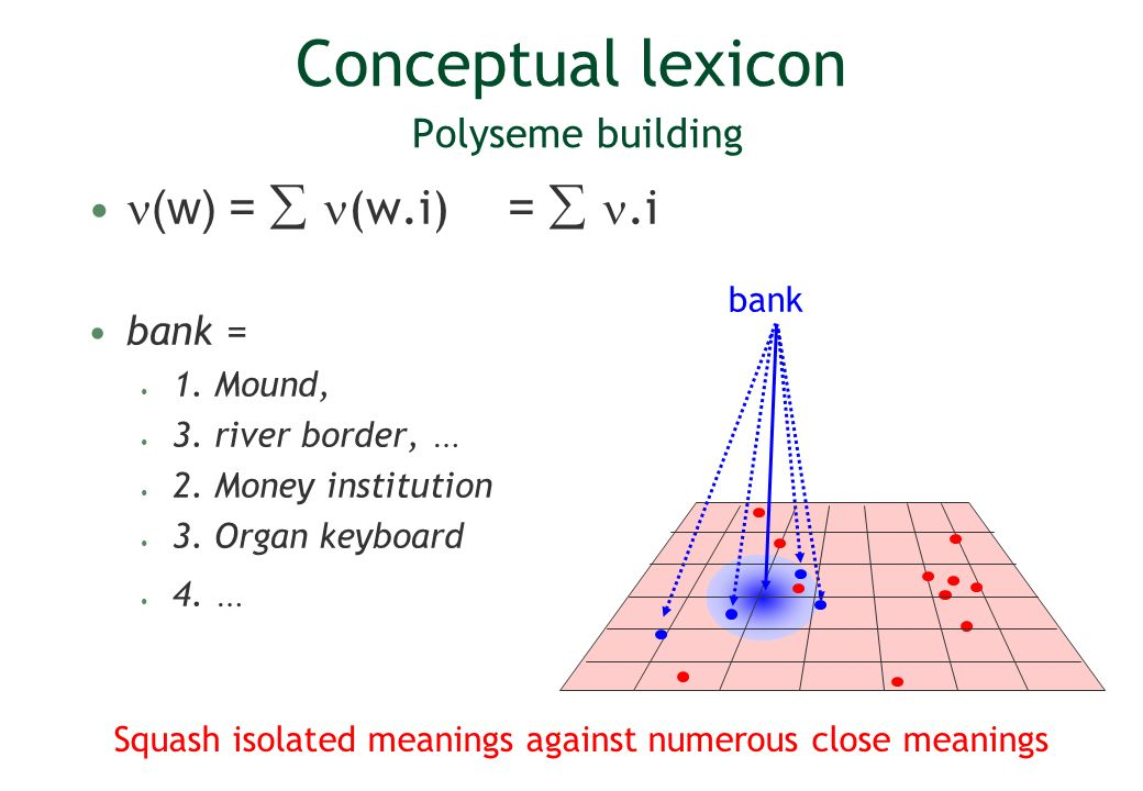 Squash isolated meanings against numerous close meanings Conceptual lexicon Polyseme building (w) = (w.i) =.i bank = 1.