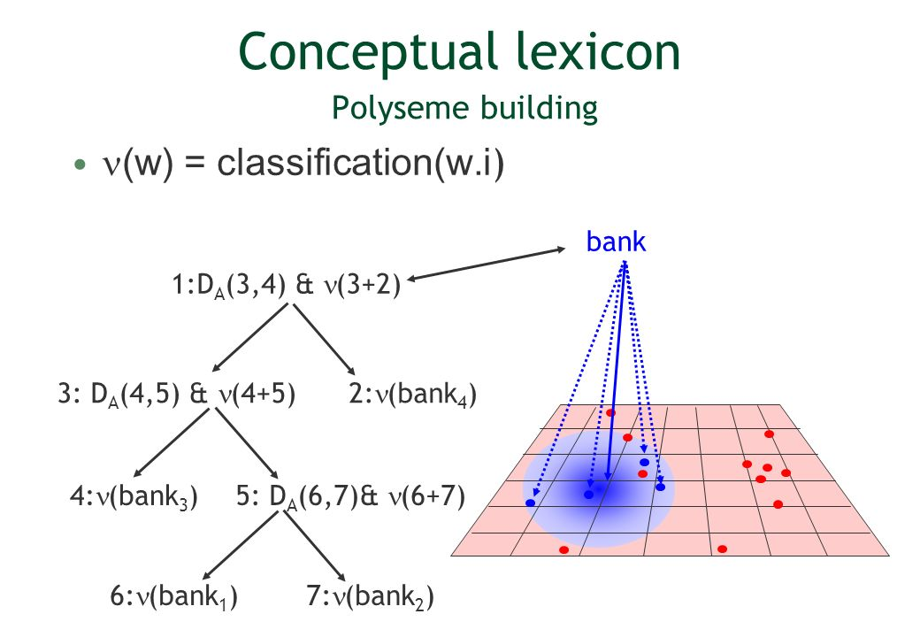 Conceptual lexicon Polyseme building (w) = classification(w.i ) bank 1:D A (3,4) & (3+2) 2: (bank 4 ) 7: (bank 2 )6: (bank 1 ) 4: (bank 3 ) 5: D A (6,7)& (6+7) 3: D A (4,5) & (4+5)