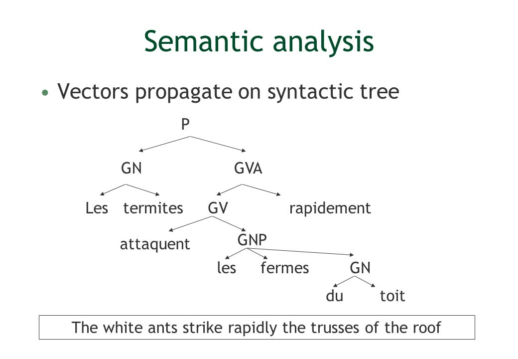 68 Semantic analysis Vectors propagate on syntactic tree Lesrapidement P GV GVA GNP termites attaquent lesfermes GN dutoit The white ants strike rapidly the trusses of the roof