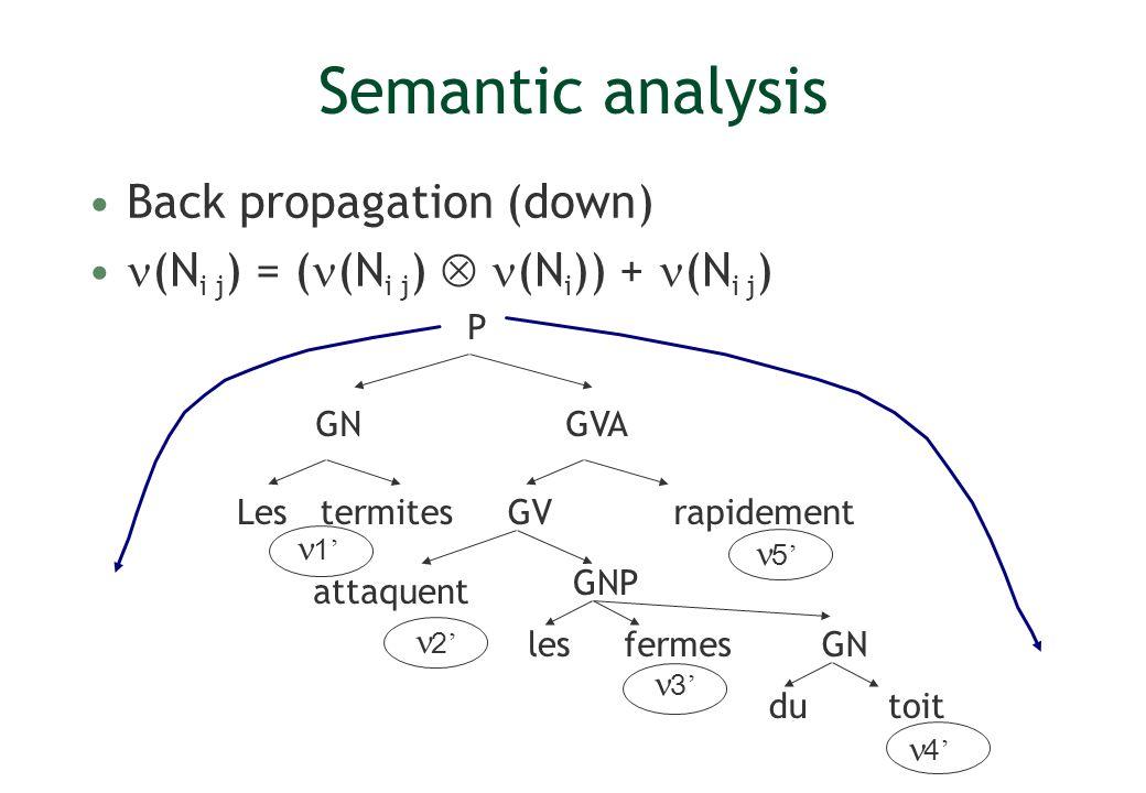 Semantic analysis Back propagation (down) (N i j ) = ( (N i j ) (N i )) + (N i j ) Lesrapidement P GV GVA GNP termites attaquent lesfermes GN dutoit 1 2 3 4 5