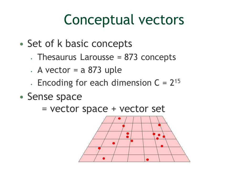 Conceptual vectors Set of k basic concepts Thesaurus Larousse = 873 concepts A vector = a 873 uple Encoding for each dimension C = 2 15 Sense space =