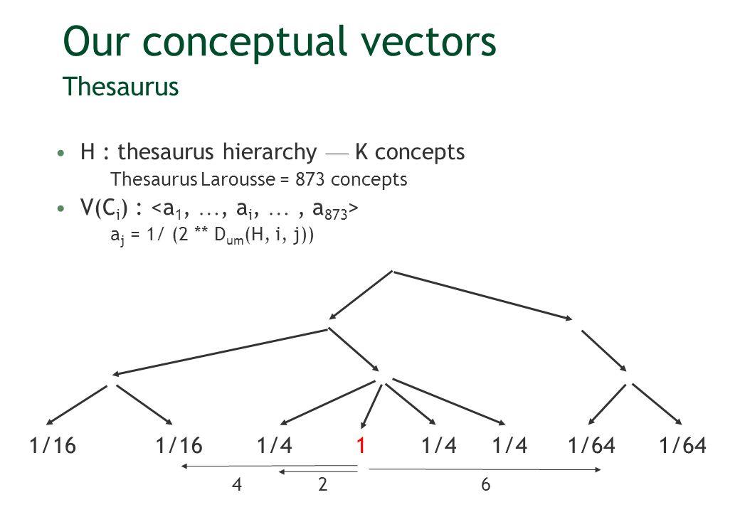 Lexical scope LS(w) = LS t ( (w)) LS t ( (w)) = 1 if is a leaf LS t ( (w)) = (LS( 1 ) + LS( 2 )) /(2-sin(D( (w))) otherwise (w) = t ( (w)) t ( (w)) = (w) if is a leaf t ( (w)) = LS( 1 ) t ( 1 ) + LS( 2 ) t ( 2 ) otherwise 1:D(3,4), (3+2) 2: 4 7: 2 6: 1 4: 3 5:D(6,7), (6+7) 3:D(4,5), (4+5) Can handle duplicated definitions (w) =