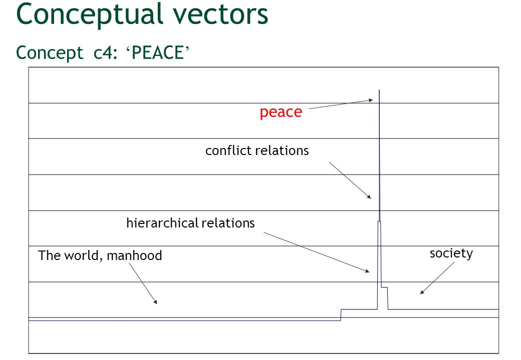 Conceptual vectors Concept c4: PEACE peace hierarchical relations conflict relations The world, manhood society