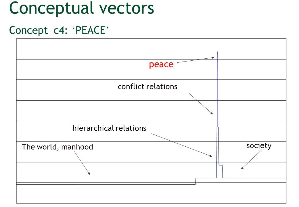 Vector syntactic schemas Not necessary linear S: GA(GADV(ADV),ADJ) (GA) = (ADJ)^p(ADV) p(very) = 2 p(mildly) = 1/2 (very happy) = (happy)^2 (mildly happy) = (happy)^1/2