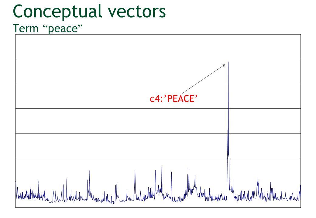Vector Statistics Variation coefficient (CV) CV = SD / mean No unity - Norm independent Pseudo Conceptual strength If A Hyperonym B CV(A) > CV(B) (we don t have ) vector « fruit juice » (N) MEAN = 527, SD = 973 CV = 1.88 vector « drink » (N) MEAN = 443, SD = 1014 CV = 2.28