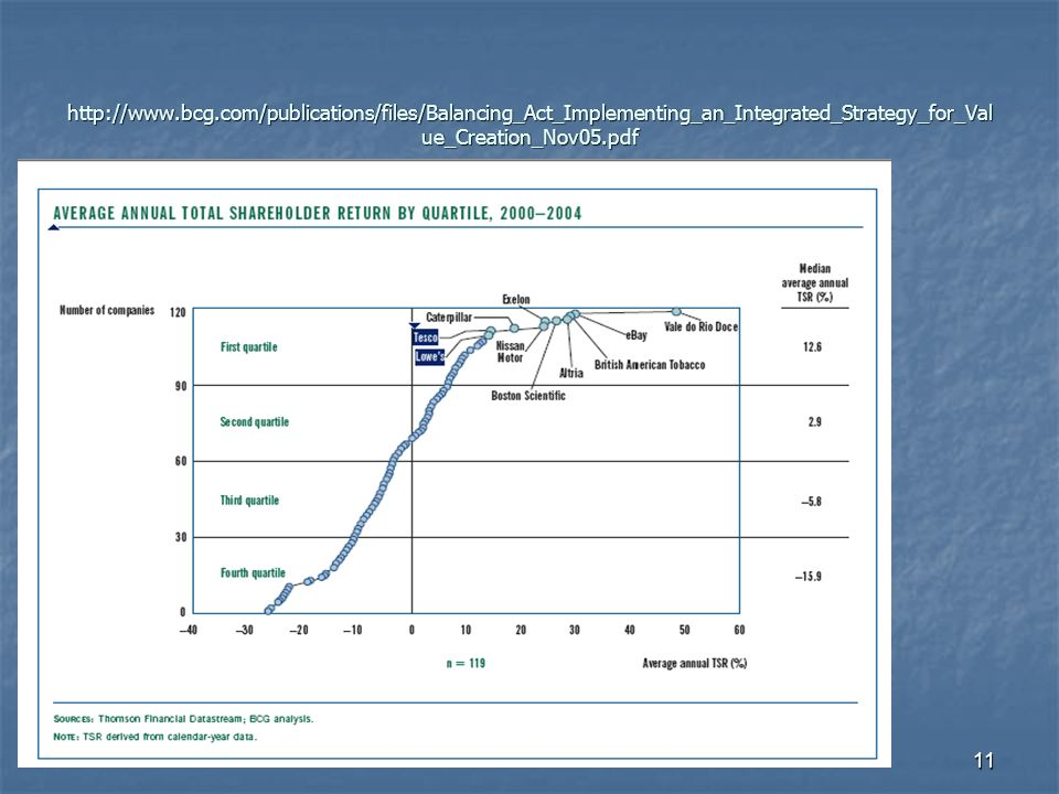 11 http://www.bcg.com/publications/files/Balancing_Act_Implementing_an_Integrated_Strategy_for_Val ue_Creation_Nov05.pdf