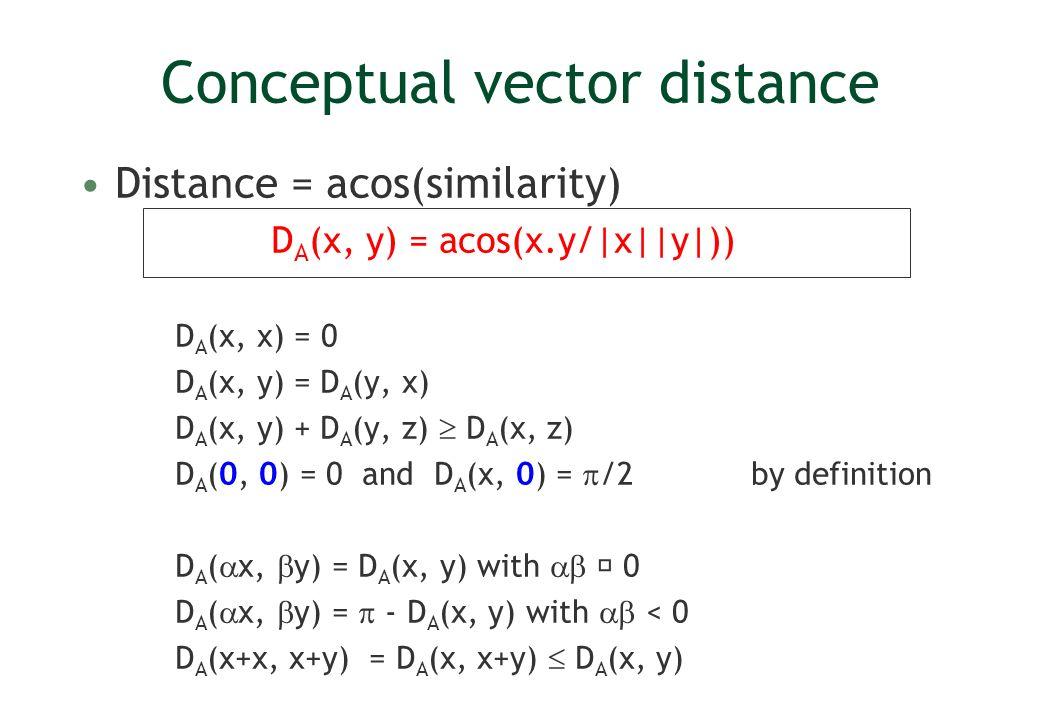 Conceptual vector distance Distance = acos(similarity) D A (x, y) = acos(x.y/|x||y|)) D A (x, x) = 0 D A (x, y) = D A (y, x) D A (x, y) + D A (y, z) D