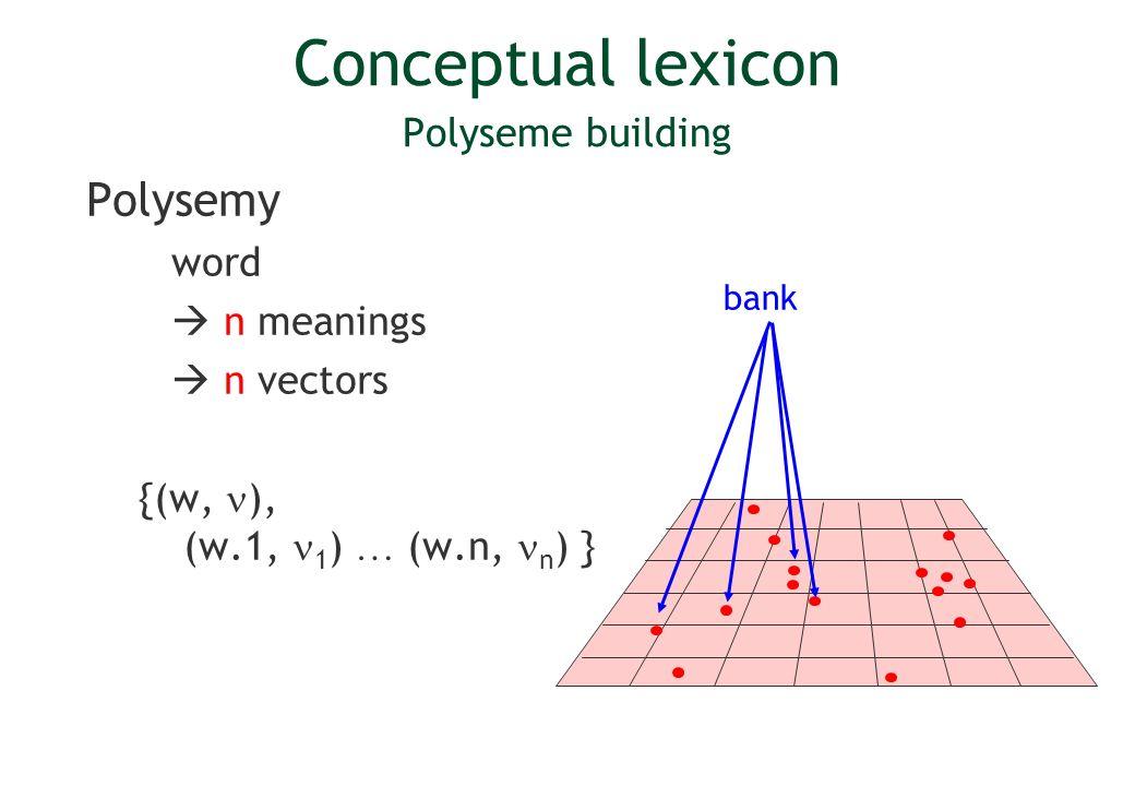 Conceptual lexicon Polyseme building Polysemy word n meanings n vectors {(w, ), (w.1, 1 ) … (w.n, n ) } bank