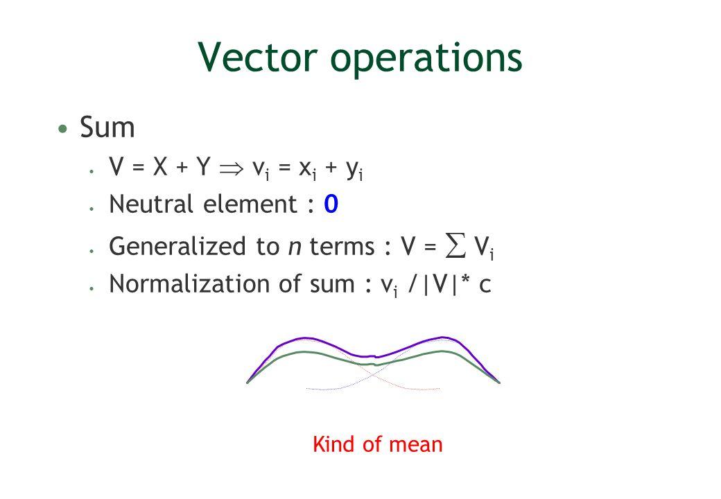 Vector operations Sum V = X + Y v i = x i + y i Neutral element : 0 Generalized to n terms : V = V i Normalization of sum : v i /|V|* c Kind of mean