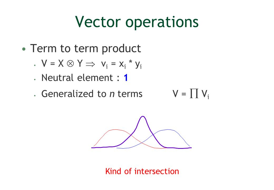 Vector operations Term to term product V = X Y v i = x i * y i Neutral element : 1 Generalized to n terms V = V i Kind of intersection