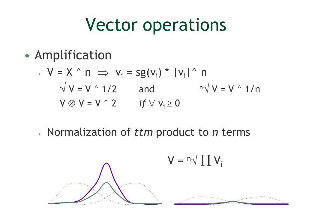 Vector operations Amplification V = X ^ n v i = sg(v i ) * |v i |^ n V = V ^ 1/2and n V = V ^ 1/n V V = V ^ 2if v i 0 Normalization of ttm product to