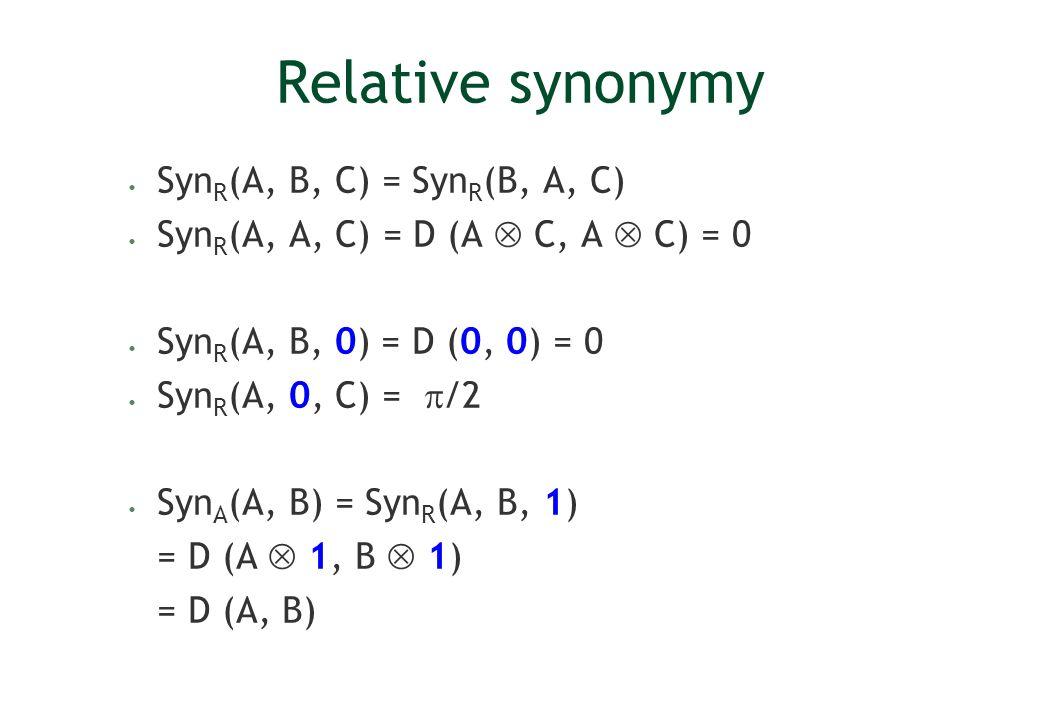 Relative synonymy Syn R (A, B, C) = Syn R (B, A, C) Syn R (A, A, C) = D (A C, A C) = 0 Syn R (A, B, 0) = D (0, 0) = 0 Syn R (A, 0, C) = /2 Syn A (A, B